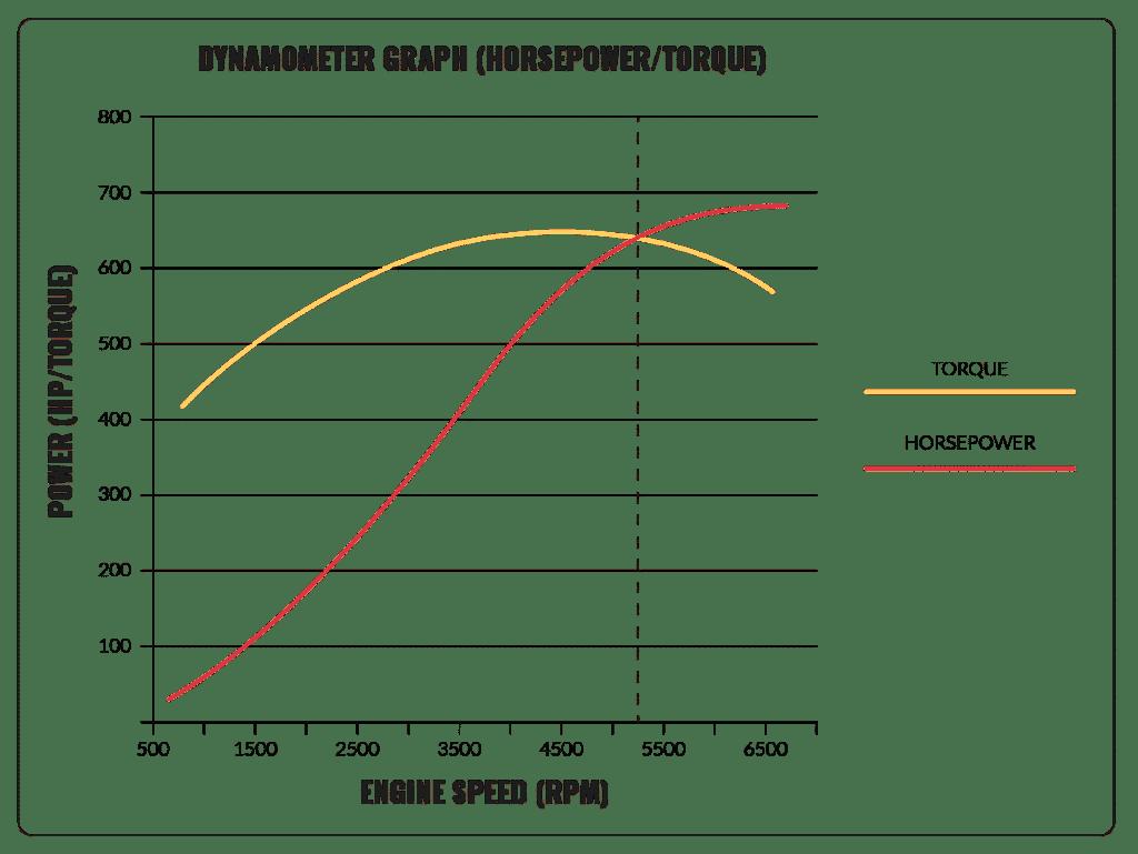 Dynamometer Graph - horsepower vs torque